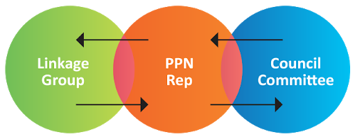 Clare PPN Linkage Group Registration Page